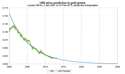 USD to gold price index